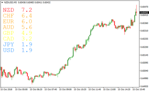Mistakes When Using a Currency Strength Meter Indicator
